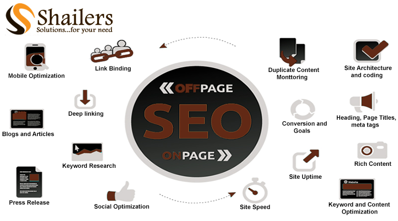What is SEO and why it is necessary for your digital presence?