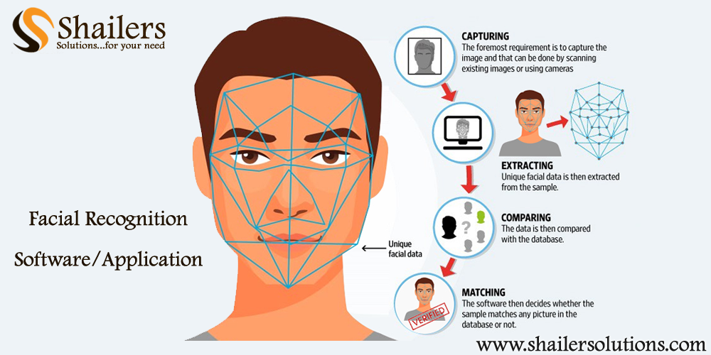 Artificial Intelligence Based Facial Recognition Technology